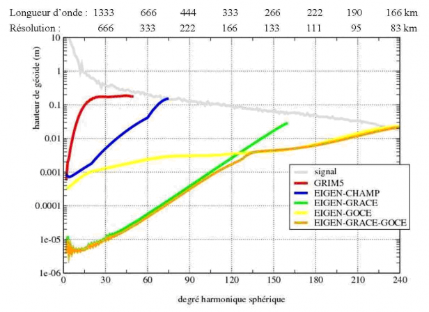 st_evolution_precision_spectrale_50_ans.png