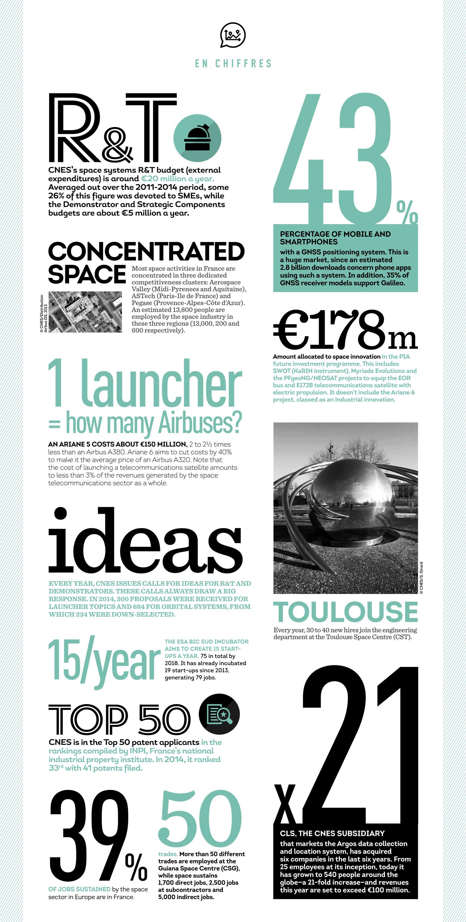 is_chiffres-innovation-cnesmag66_en.jpg