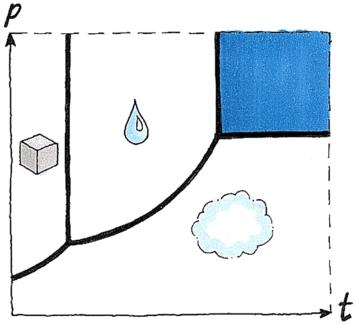 L'eau supercritique (en bleu) devient à la fois liquide et gazeuse sous l'effet de la température (t) et de la pression (p). Crédits : HiQ.